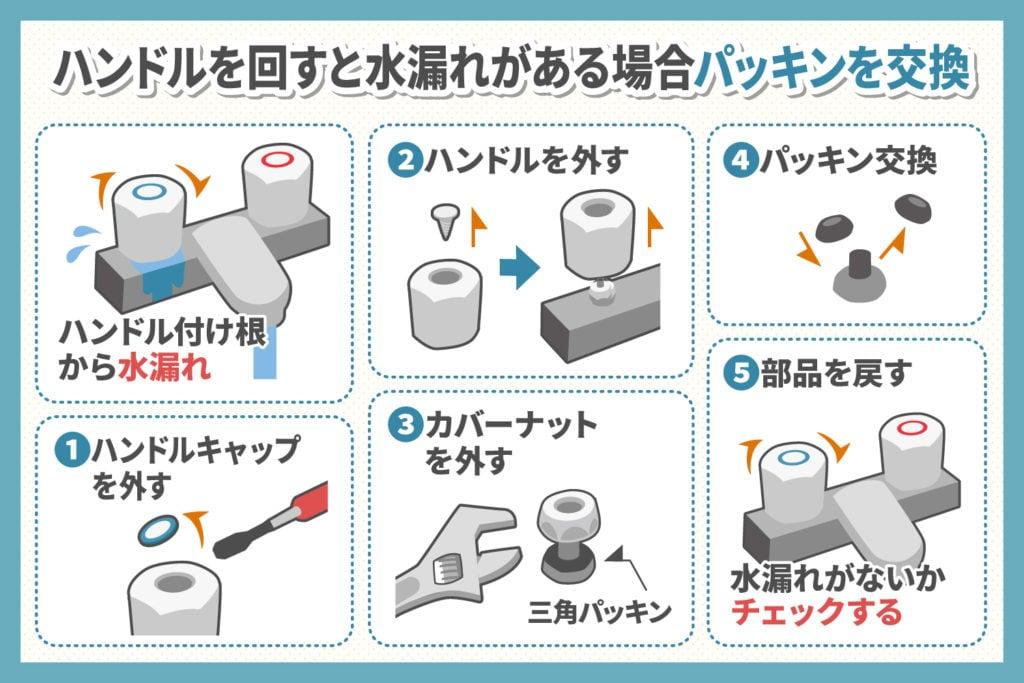 蛇口のハンドルからの水漏れ:パッキンを交換する場合