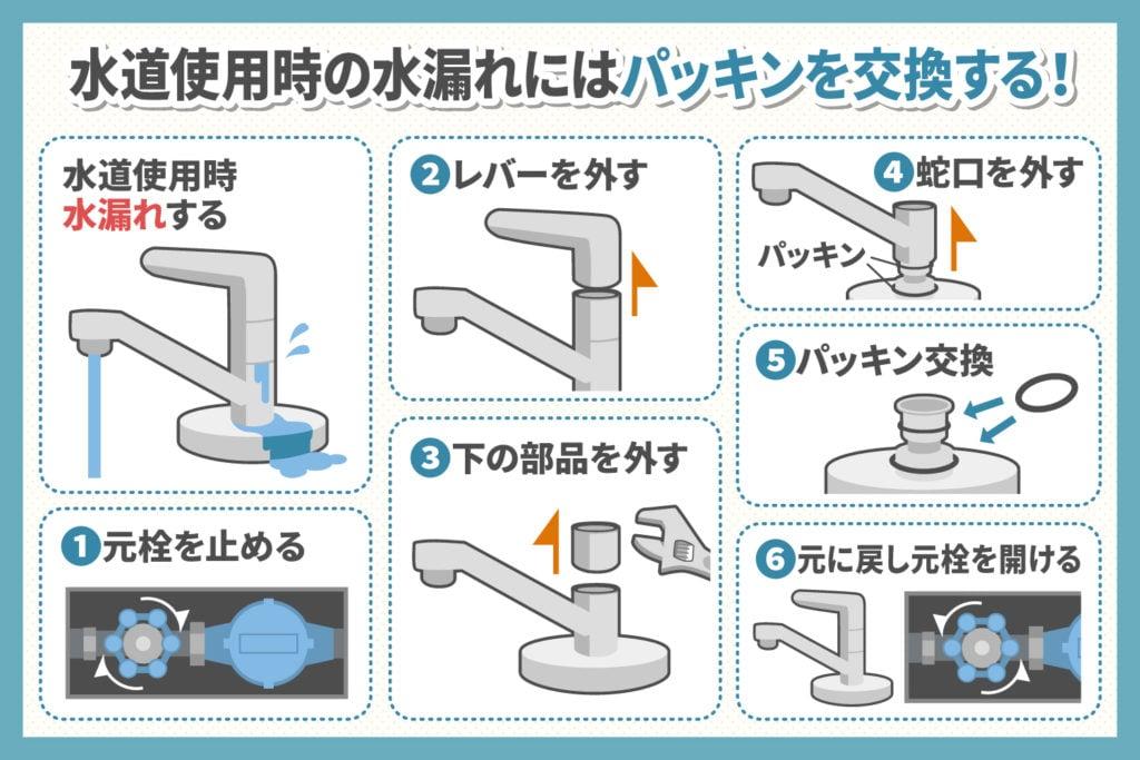 蛇口の水漏れ:パッキンを交換する場合