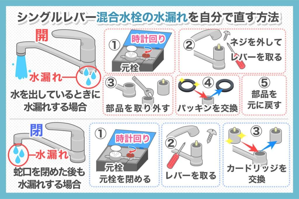 シングルレバー混合栓の水漏れを自分で直す方法