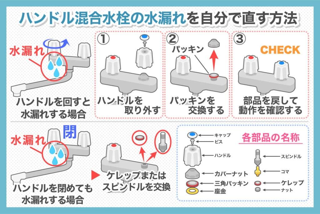 ハンドル混合栓の水漏れを自分で直す方法