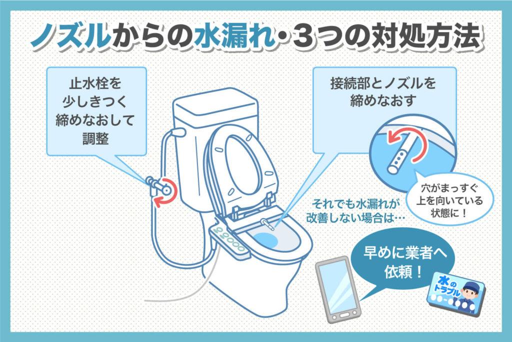 ノズルからの水漏れ・3つの対処方法